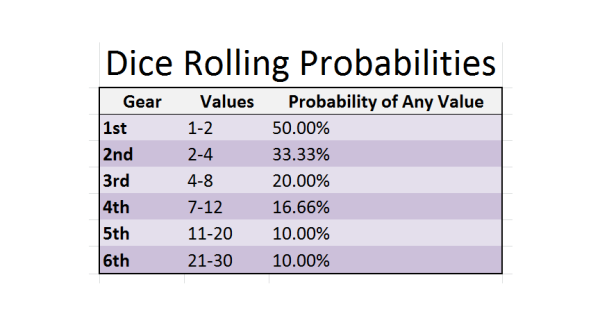 dice_probabilities